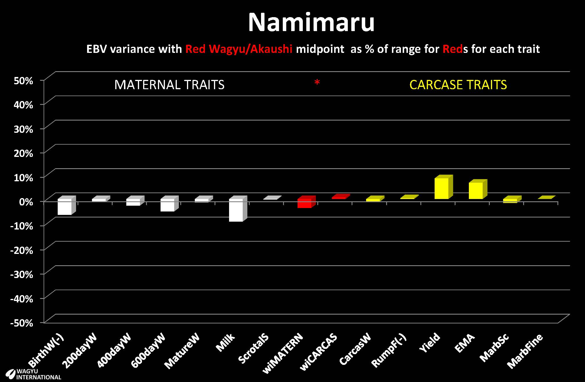 Breedplan EBVs presented by Wagyu International for Japan sire Namimaru Red Wagyu/Akaushi sire in Japan