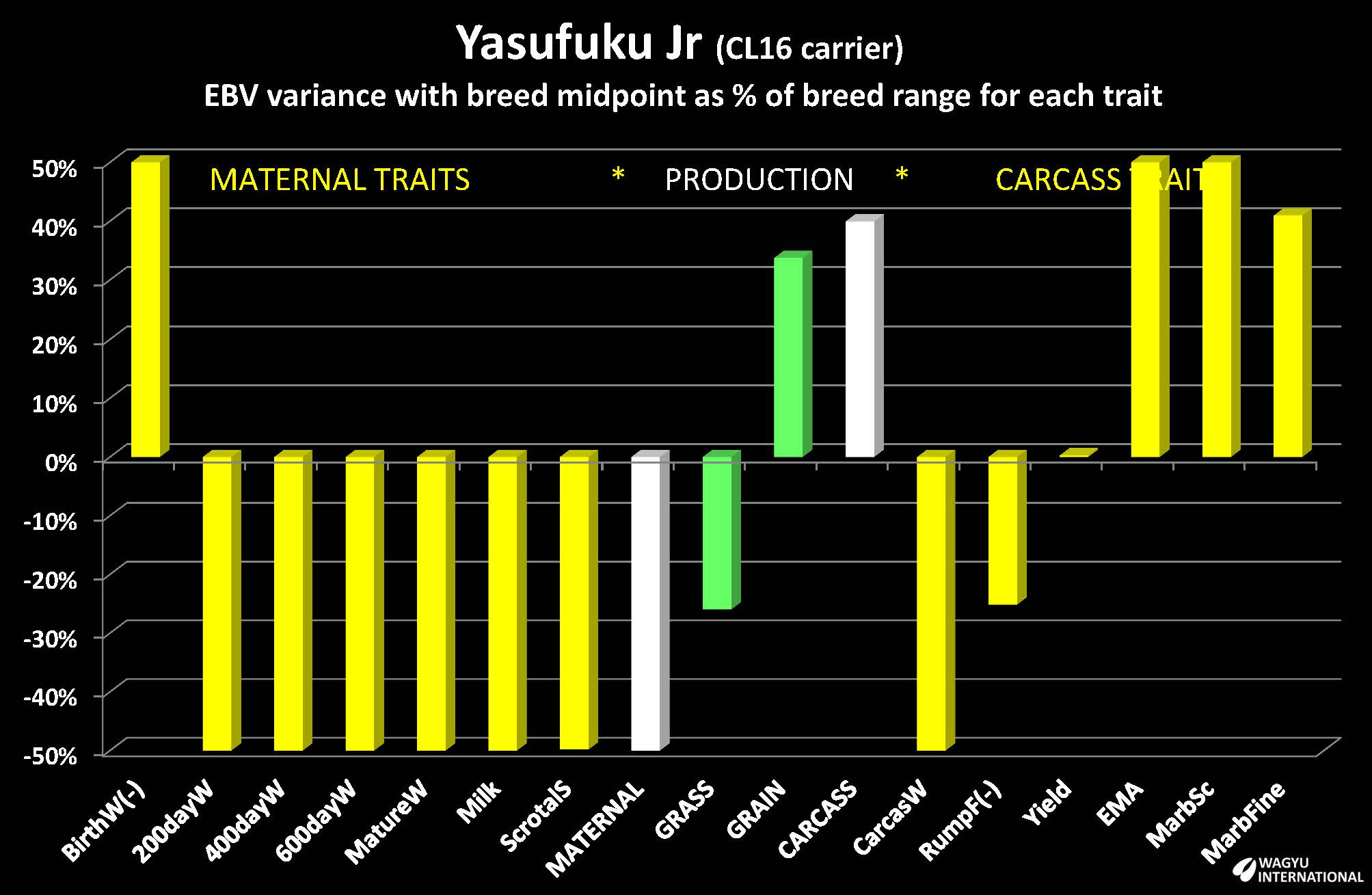 Estimated Breeding Values for Yasufuku Jr charted by Wagyu International