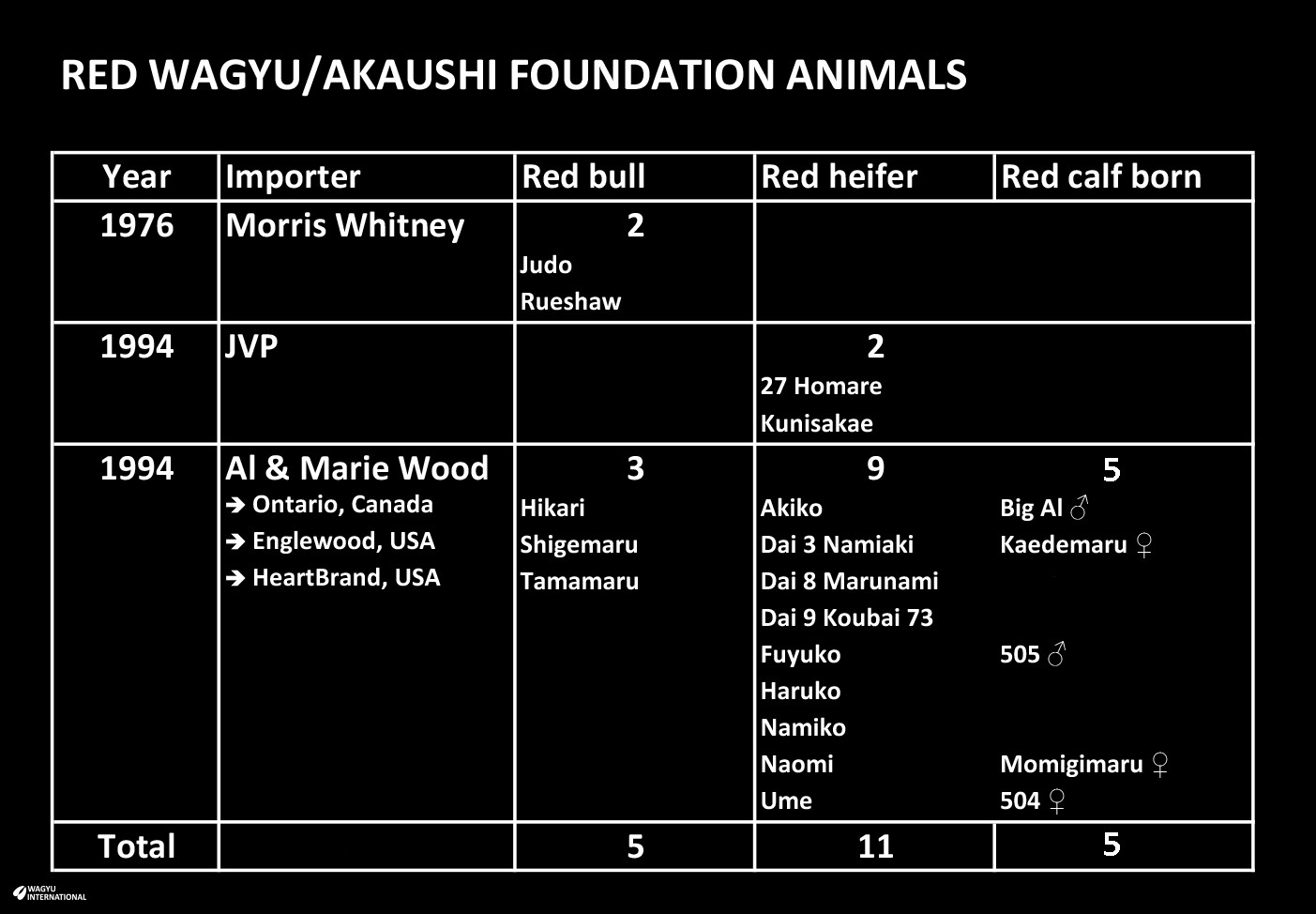 Table of Red Wagyu also known as Akaushi foundation bulls, heifers and Artificial Insemination calves that were exported as registered Japanese Brown from Japan