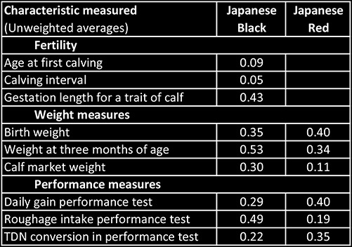 Table of heritability estimates for growth, weights and reproduction for Wagyu